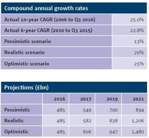 Projections and compound annual growth rates for platform industry to 2021