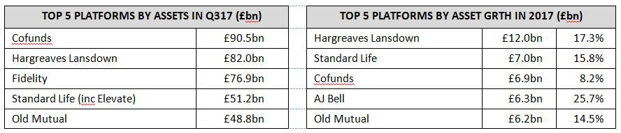 Top investment platforms by assets and asset growth
