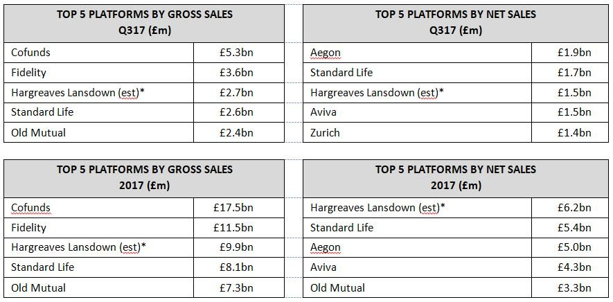 Top investment platforms by gross and net sales