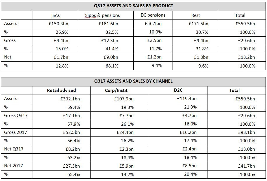 Product and channel stats for Q317