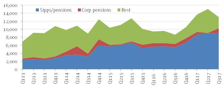 Net pension sales on platform