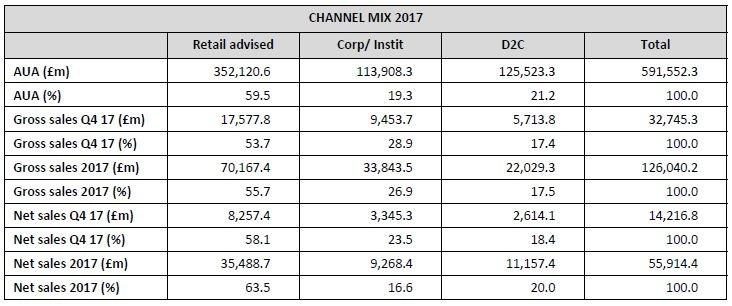 Platform channel mix 2017