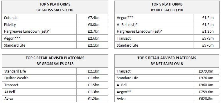 Top platforms by gross and net sales in Q318
