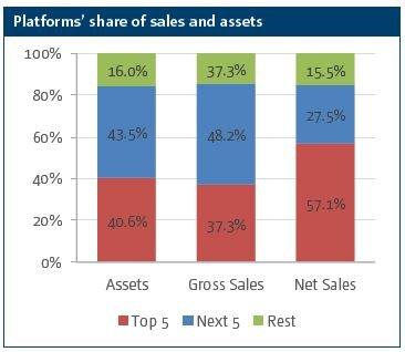 Platform share of sales and assets