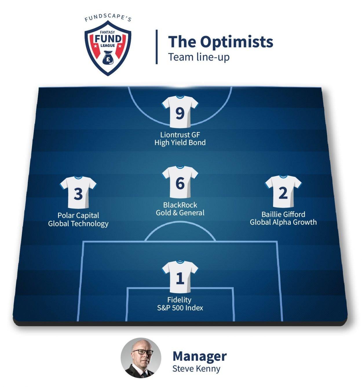 The Optimists - Fundscape Fantasy Fund League