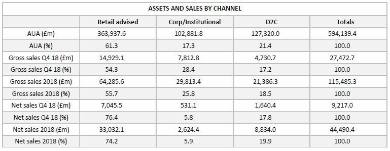 Assets and Sales by channel