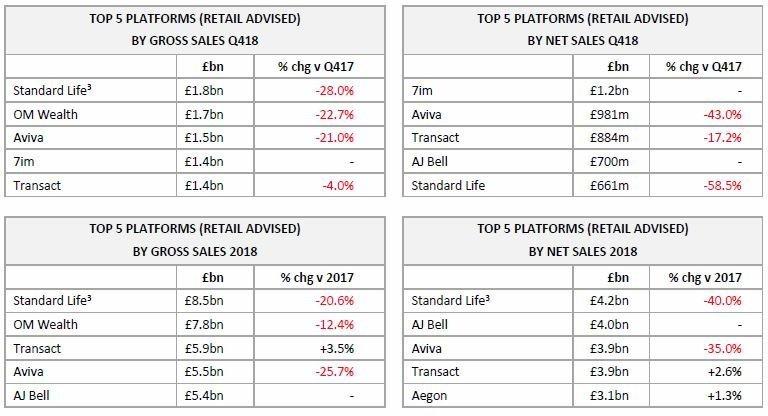 Top 5 Platforms by sales retailed advised