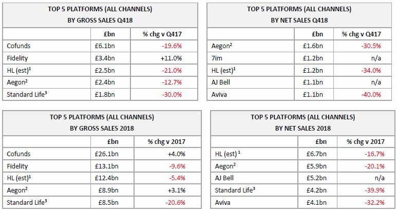 Top 5 Platforms by sales all channels