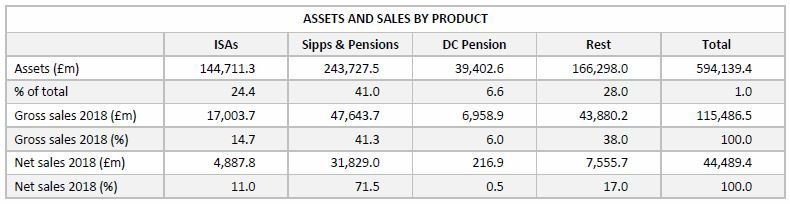 Assets and Sales by product