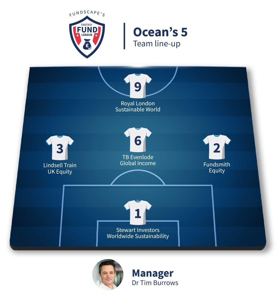 Tim Burrow's Ocean's 5 line-up