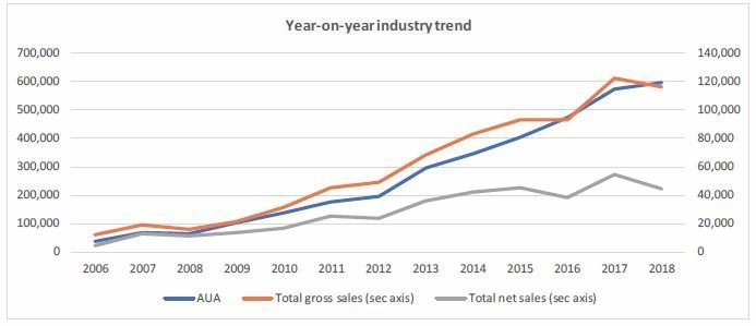 Year on year industry trend