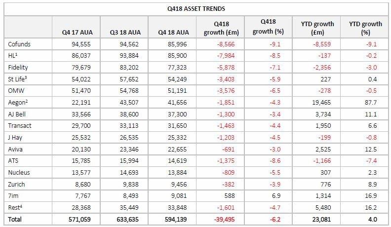 Q4 2018 Asset Trends
