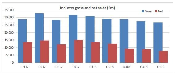 Historical industry sales trends