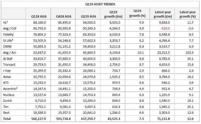 Platform asset trends in Q119