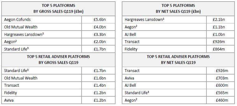 Top 5 platforms in Q119