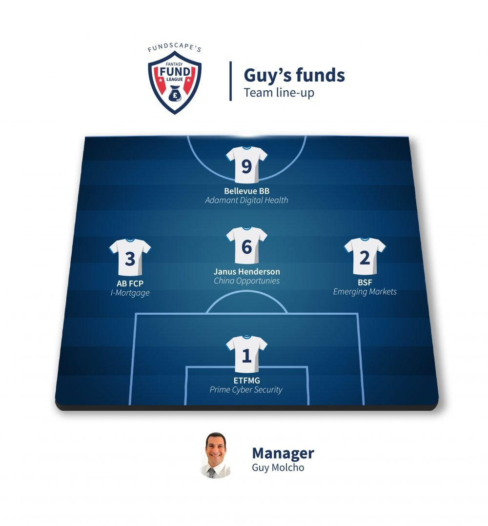 Guy Molcho's line-up