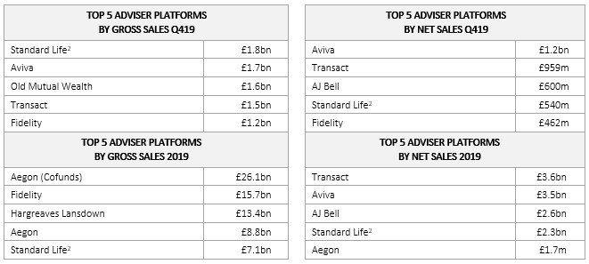 Top advised platforms