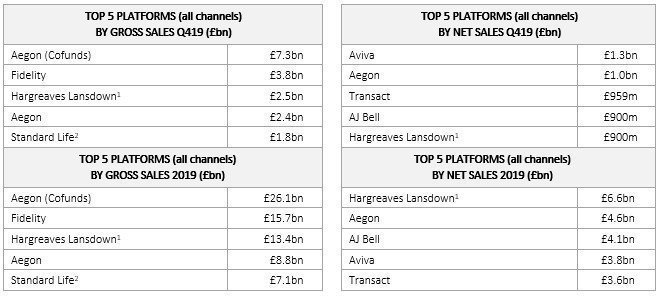 Leading platforms
