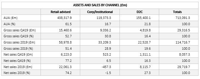 Channel assets and sales
