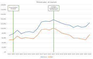 Pension Sales Image
