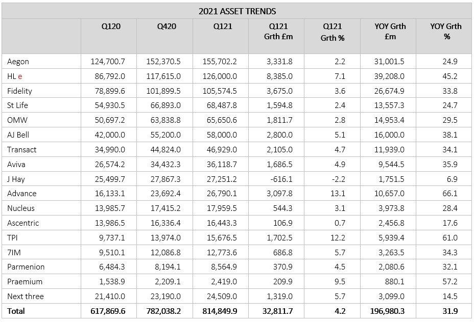 Asset trends Q121